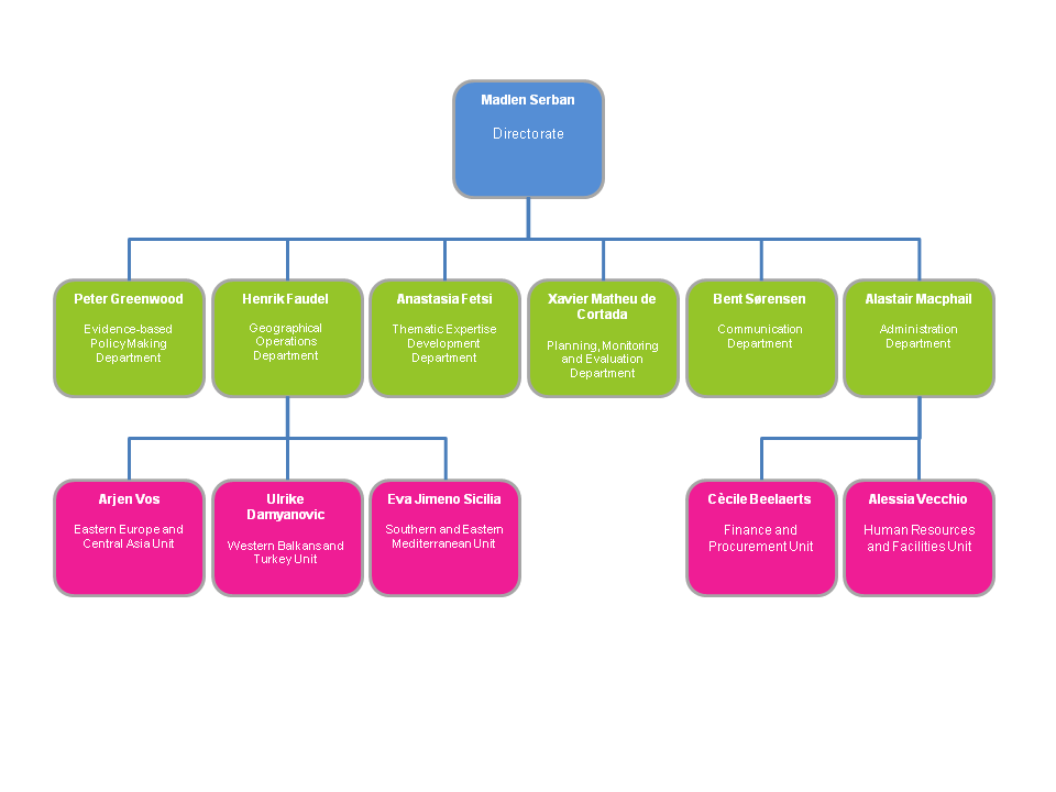 Word organizational chart template 2010 2